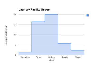 McDaniel Laundry Facilities Survey