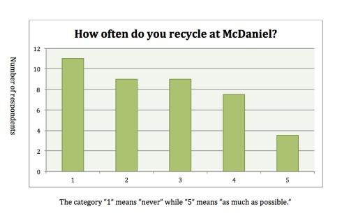 Kyle Parks-Recycling Survey 1