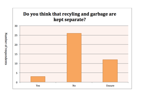 Kyle Parks- Recycling Survey 2