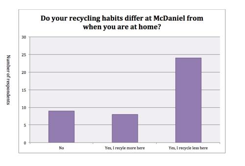 Kyle Parks- Recycling Survey 3