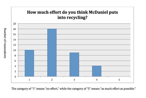 Kyle Parks- Recycling Survey 4