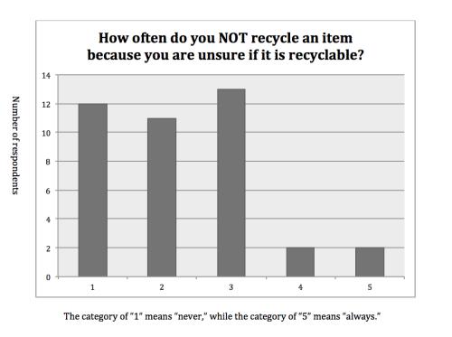 Kyle Parks- Recycling Survey 5